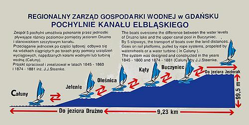 Oberländischer Kanal Schild